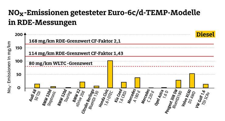 adac-ecotest: euro-6-diesel sauberer als vorgeschrieben - auto motor