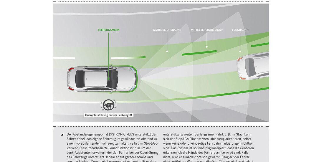 05/2013, Mercedes S-Klasse, Assistenzsysteme, Schemazeichnung
