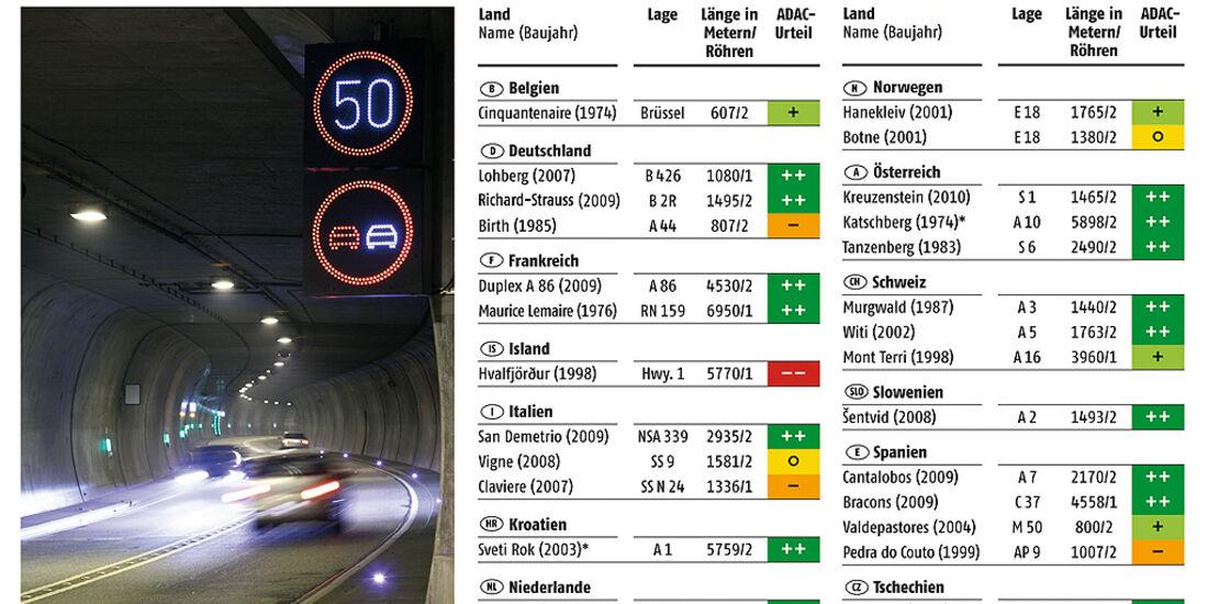 ADAC Tunneltest 2010, Gesamtergebnis