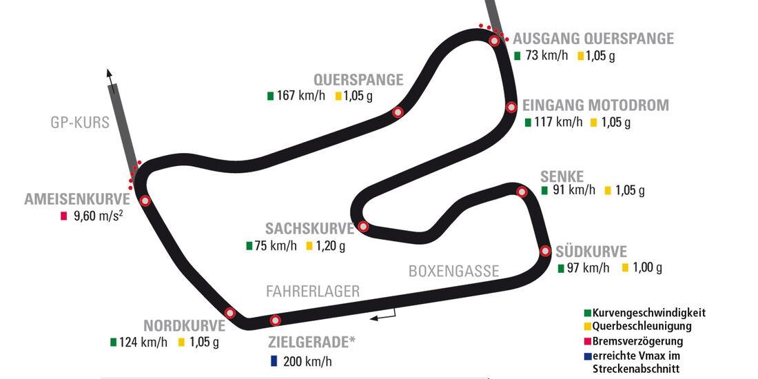Arden-Jaguar Aj 20 RS, Rundenzeit, Hockenheim