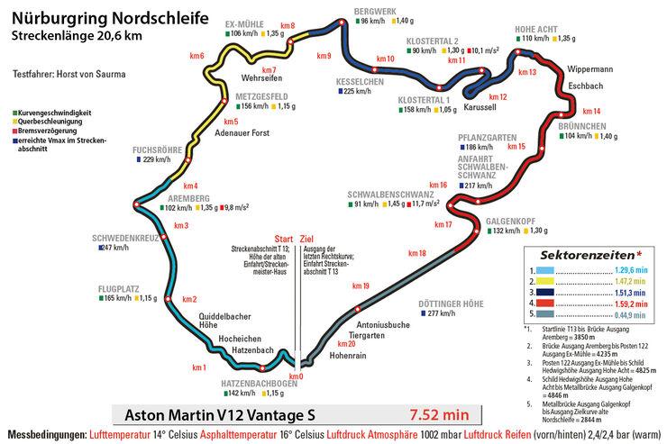 Aston Martin V12 Vantage S, Nürburgring, Rundenzeit
