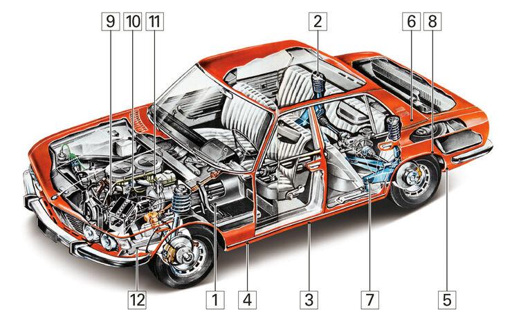 BMW 2500 - 3.3 LI(E3), Schwachpunkte, Igelbild