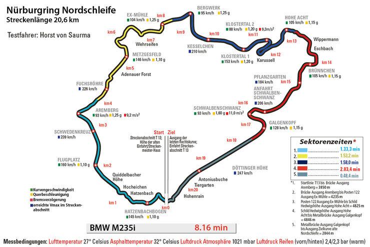 BMW M235i, Rundenzeit, Nürburgring, Nordschleife