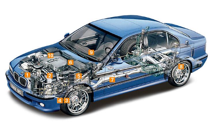 BMW M5 E39, Schwachpunkte, Igelbild
