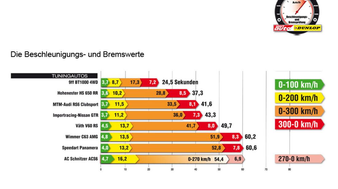 Beschleunigungs- und Bremswerte Tunerautos