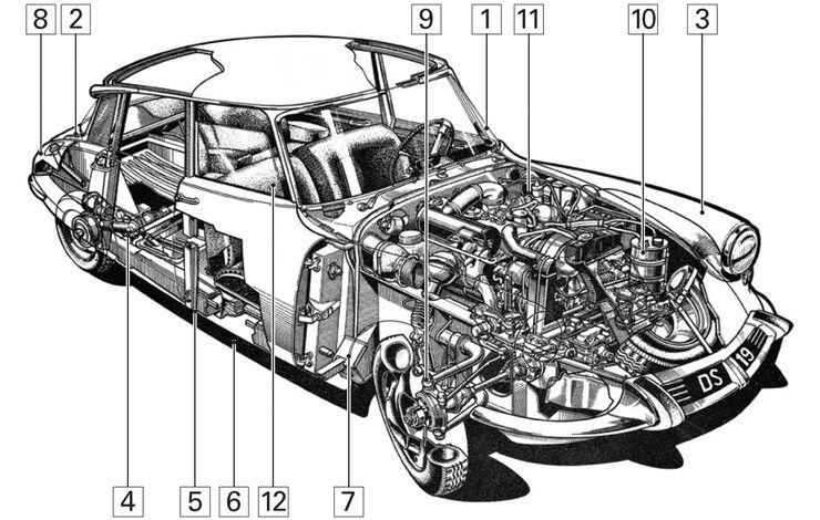 Citroën DS, Schwachpunkte, Igelbild