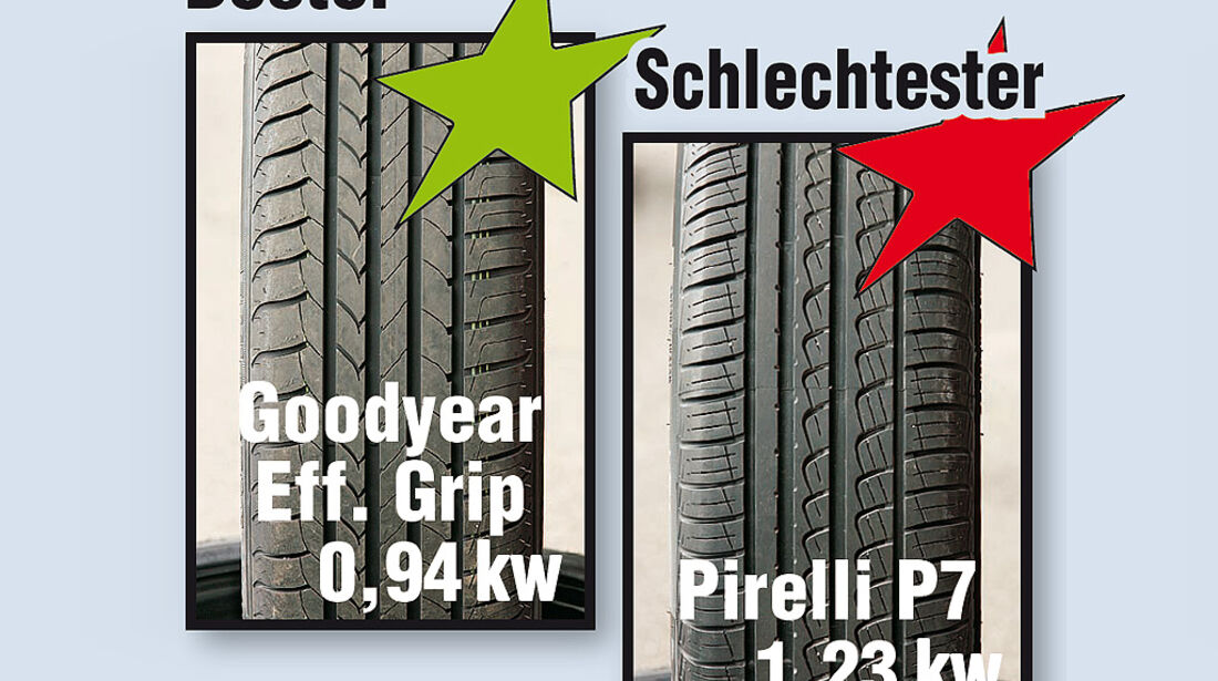 Energiespar-Reifen - Rollwiderstand