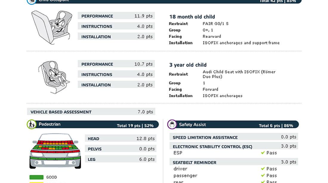 EuroNCAP-Crashtest Audi Q4