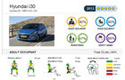 EuroNCAP-Crashtest Hyundai i30