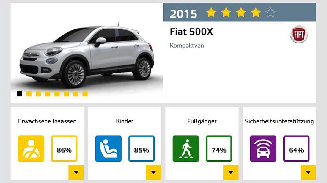 EuroNCAP Fiat 500X
