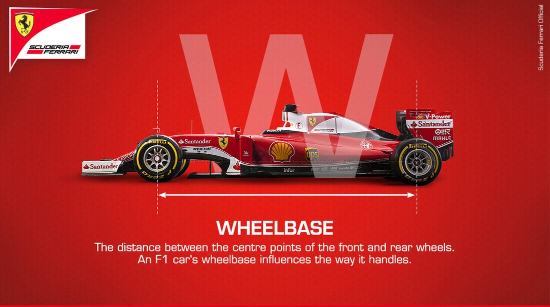 Ferrari - Grafik - Radstand - 2017