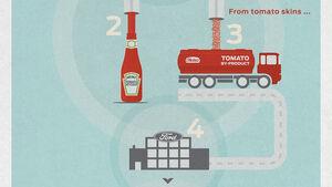 Ford Heinz Tomaten