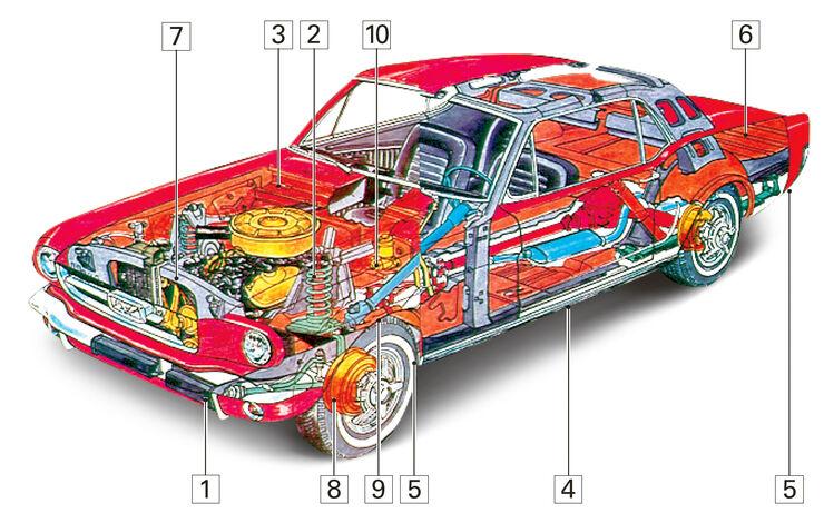 Ford Mustang V8, Igelbild, Schwchpunkte