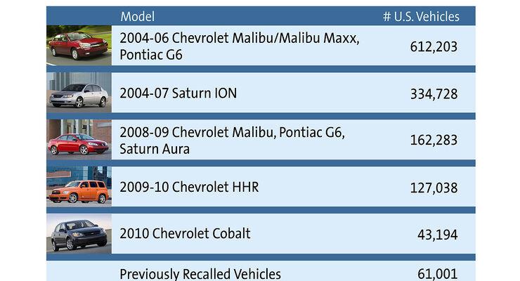 GM Rückruf Lenkung 4/2014