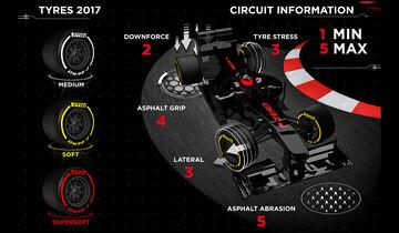 GP Bahrain - Race-Facts 2017