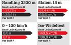 Handlingvergleich, Grafik, Seat Leon Cupra R