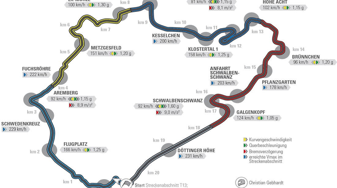 Hyundai i30 N Performance, Rundenzeiten Nürburgring Nordschleife
