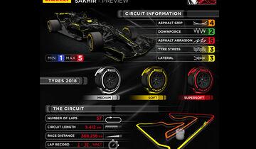 Infografik - GP Bahrain 2018 - Pirelli