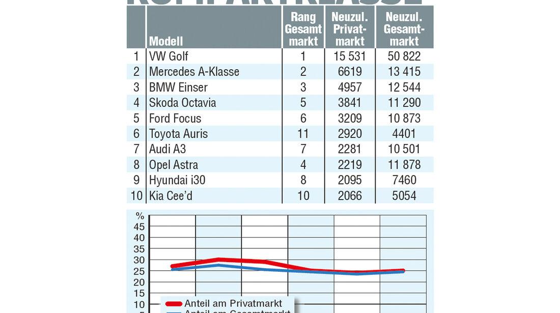 Kompaktwagen, Statistik