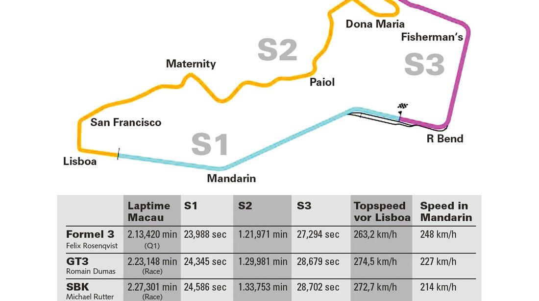 Macao, Datenvergleich, Rennstrecke