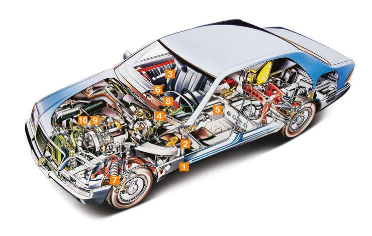 Mercedes-Benz W140, Schwachpunkte, Igelbild