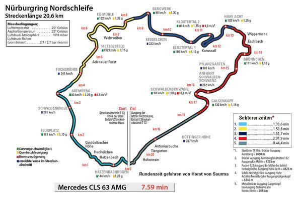 Mercedes CLS 63 AMG, Rundenzeit, Nürburgring