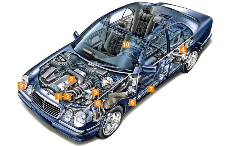Mercedes E 50 AMG, Schwachstellen, Igelbild