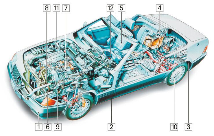 Mercedes SL 280, Schwachstellen, Igelbild