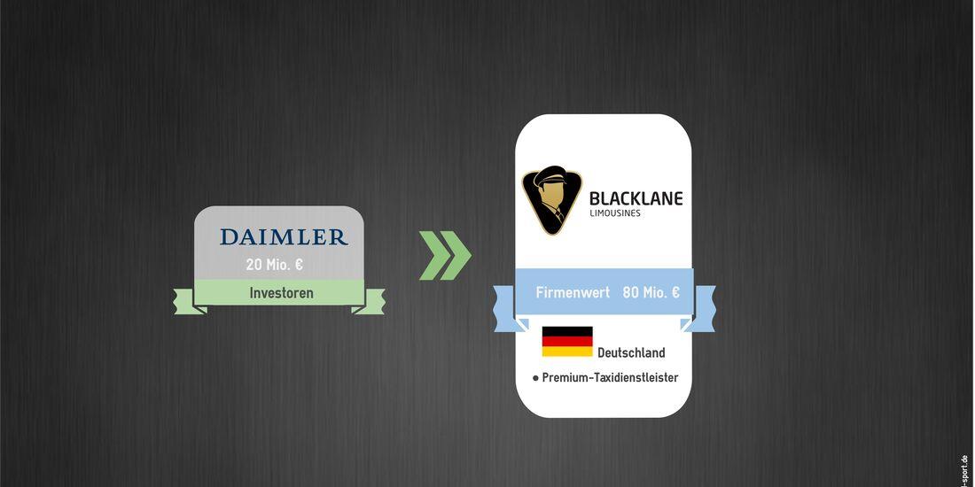 Mobilität der Zukunft Investments Blacklane