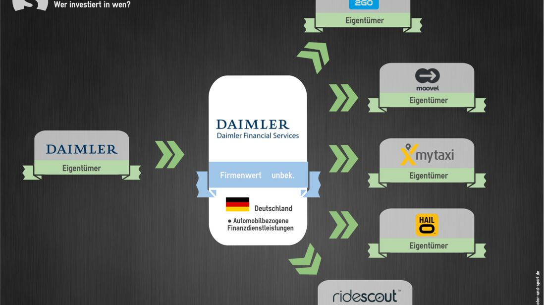 Mobilität der Zukunft Investments Daimler