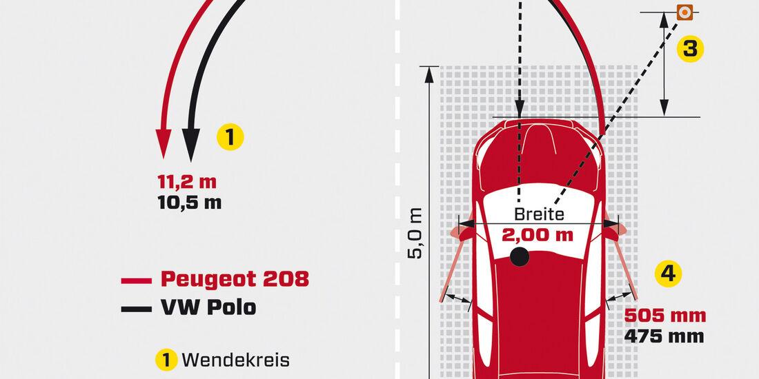Peugeot 208 e-Hdi 115, Grafik, Parken