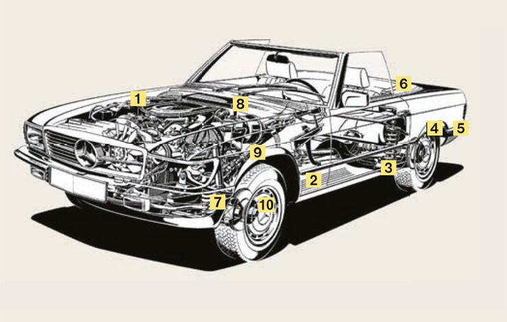 Phantomzeichnung - Schwachpunkte des Mercedes-Benz 500 SL