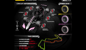 Pirelli - Infografik - GP Singapur 2018