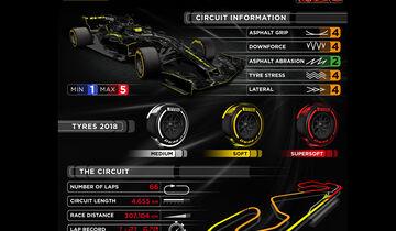Pirelli-Infografik - GP Spanien 2018