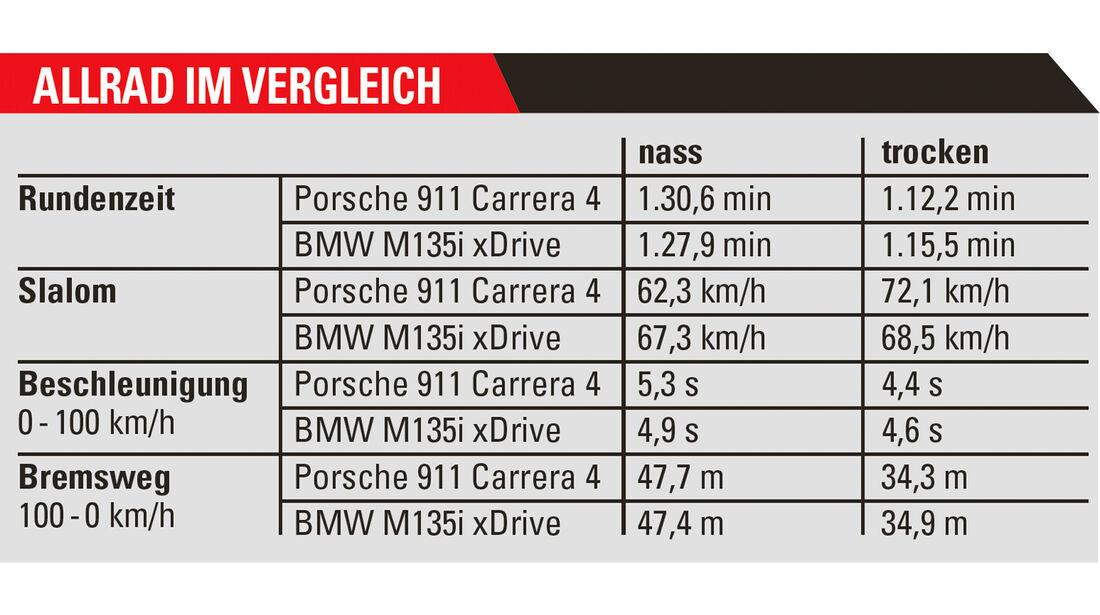 Porsche 911 Carrera 4, BMW M135i xDrive, , Ergebnistabelle