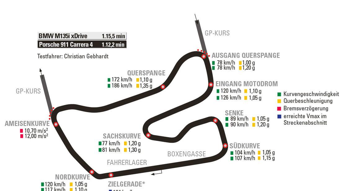 Porsche 911 Carrera 4, BMW M135i xDrive, Hockenheim nass