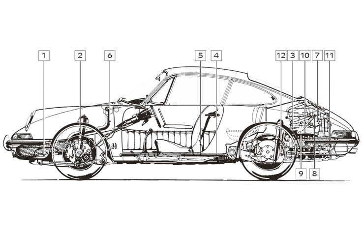 Porsche 911 F-Modell, Schwachstellen, Igelbild