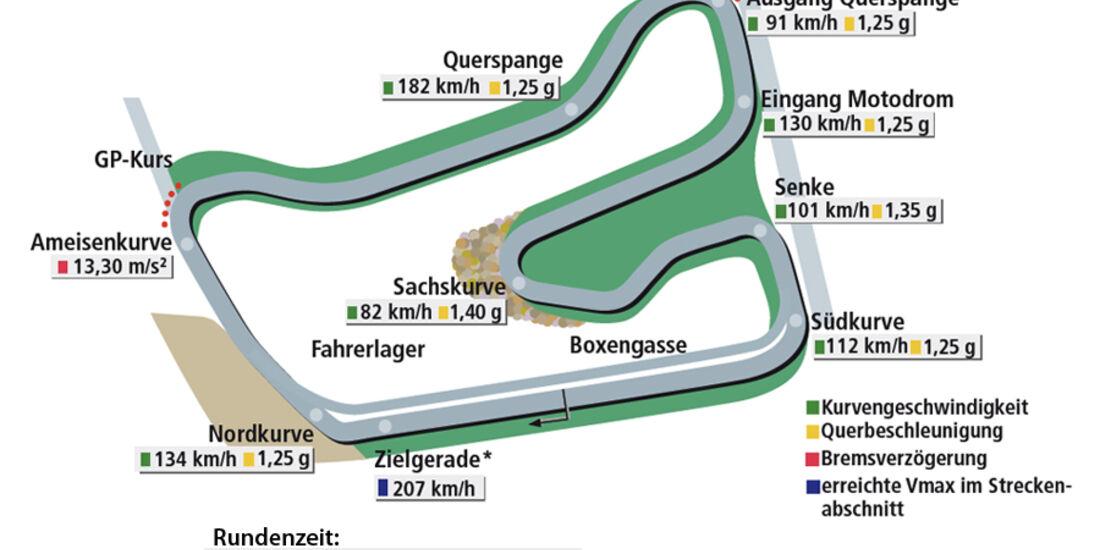 Porsche 911 GT3 RS 4.0, Rundenzeitengrafik, Hockenheim