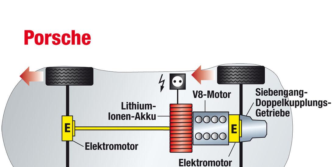 Porsche 918, Antrieb, Technik