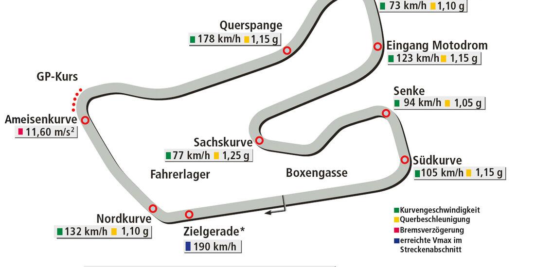 Porsche Cayman S, Kleiner Kurs Hockenheim, Rundenzeit