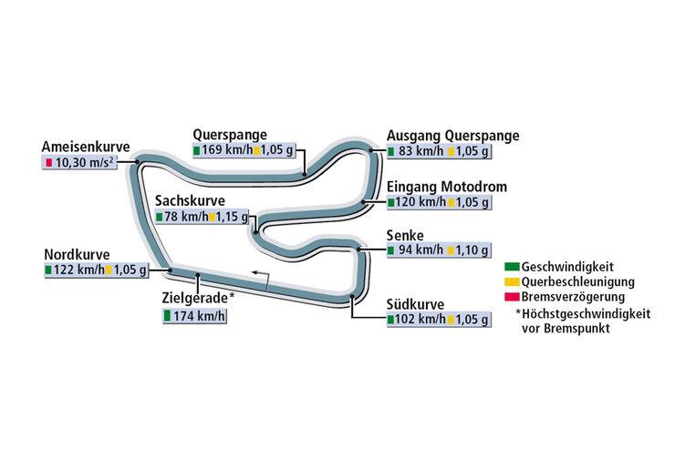 Rundenzeit Hockenheim Ford Focus RS