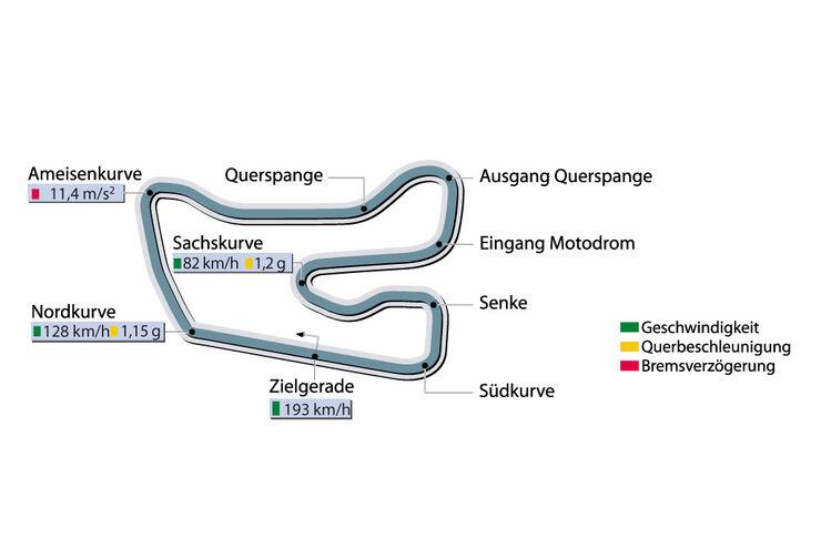 Rundenzeit Hockenheim Porsche Carrera S FL sportauto0808