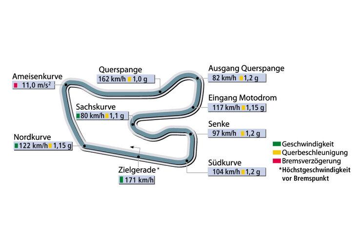 Rundenzeit Hockenheim Supertest BMW Z4 3.0si Coupé sportauto0806