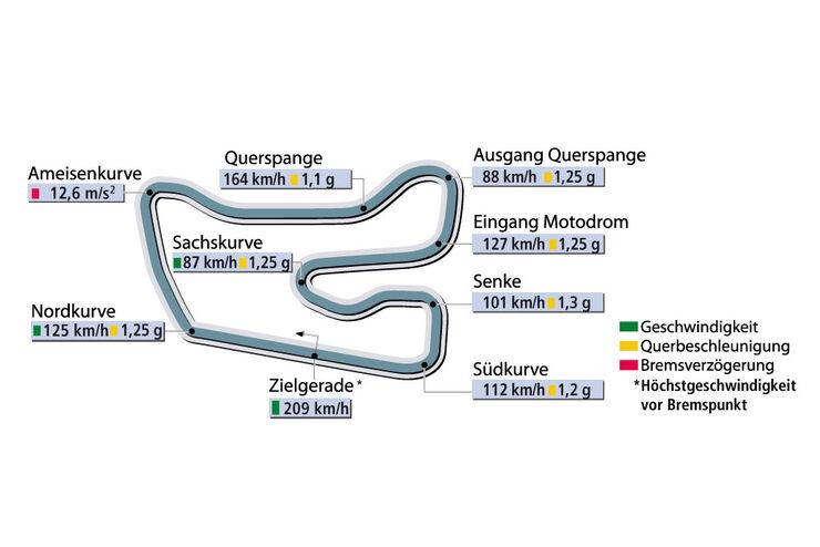 Rundenzeit Hockenheim Supertest Pagani Zonda F sportauto0506
