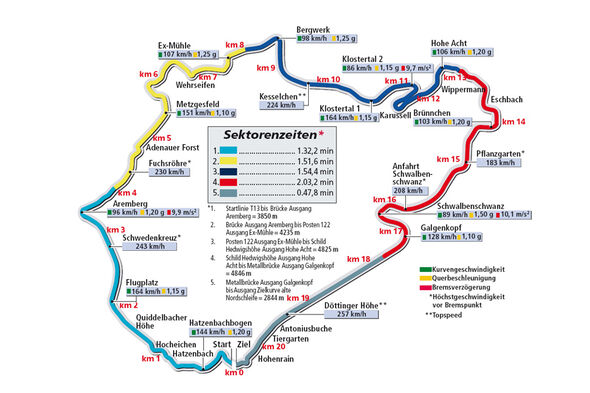 Rundenzeit Nordschleife, Audi TT RS