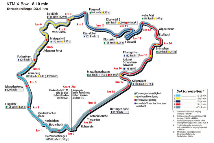 Rundenzeit Nordschleife, KTM X-Bow