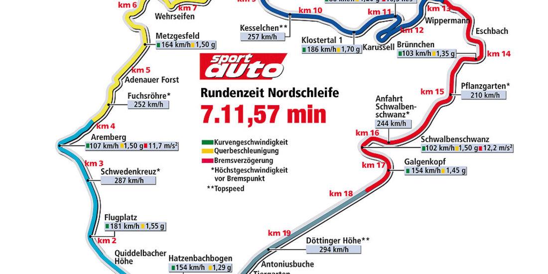 Rundenzeit Nordschleife Rekordfahrt Gumpert Apollo Sport (13.08.09)