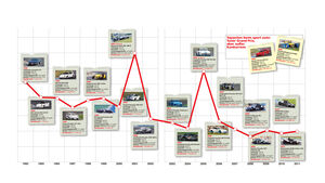 Tuner-GP, Grafik, Rundenzeiten-Entwicklung