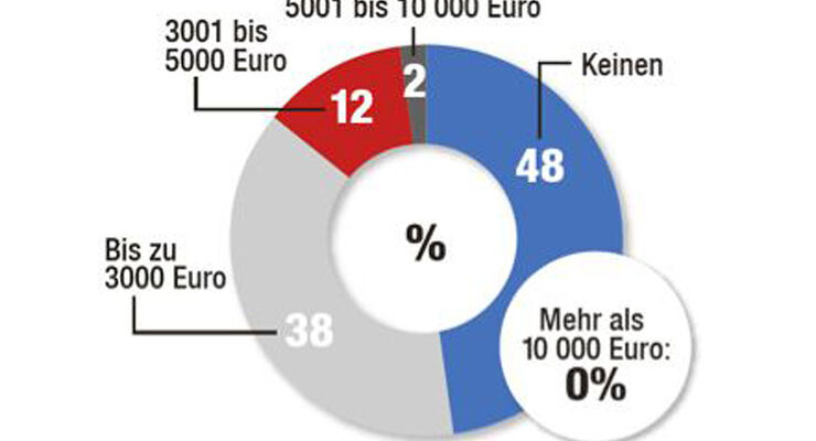 Umfrage Elektroautos 04/2014