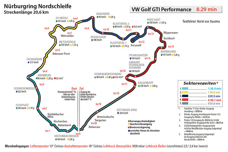VW Golf GTI Performance, Nürburgring, Rundenzeit
